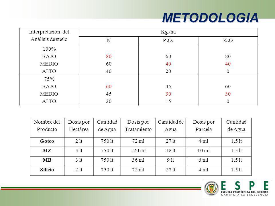 METODOLOGIA Interpretación del Análisis de suelo Kg./ha NP2O5P2O5 K2OK2O 100% BAJO MEDIO ALTO 80 60 40 60 40 20 80 40 0 75% BAJO MEDIO ALTO 60 45 30 4