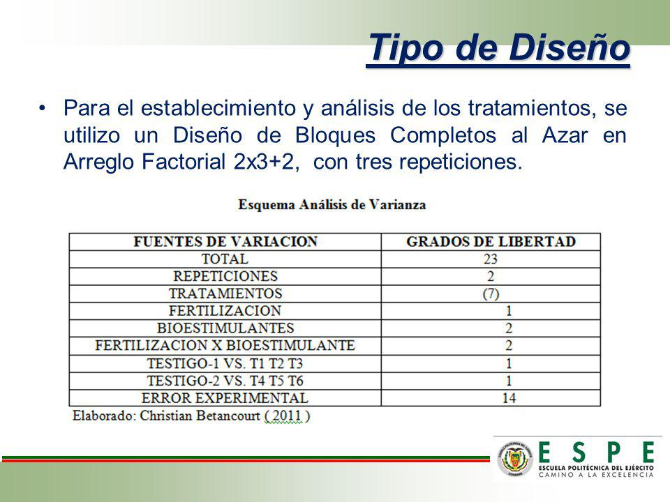 Tipo de Diseño Para el establecimiento y análisis de los tratamientos, se utilizo un Diseño de Bloques Completos al Azar en Arreglo Factorial 2x3+2, c