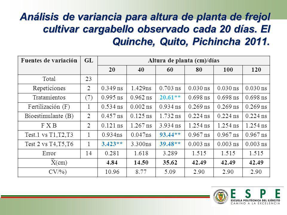 Análisis de variancia para altura de planta de frejol cultivar cargabello observado cada 20 días. El Quinche, Quito, Pichincha 2011. Fuentes de variac