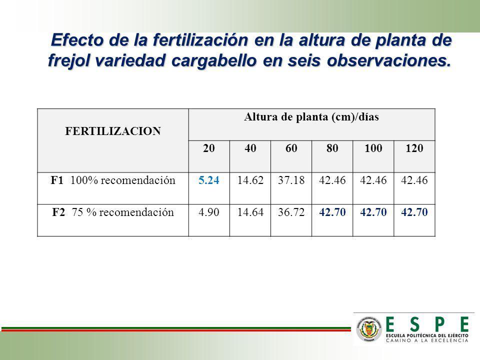 Efecto de los bioestimulantes en la altura de planta de frejol variedad cargabello, en seis observaciones.