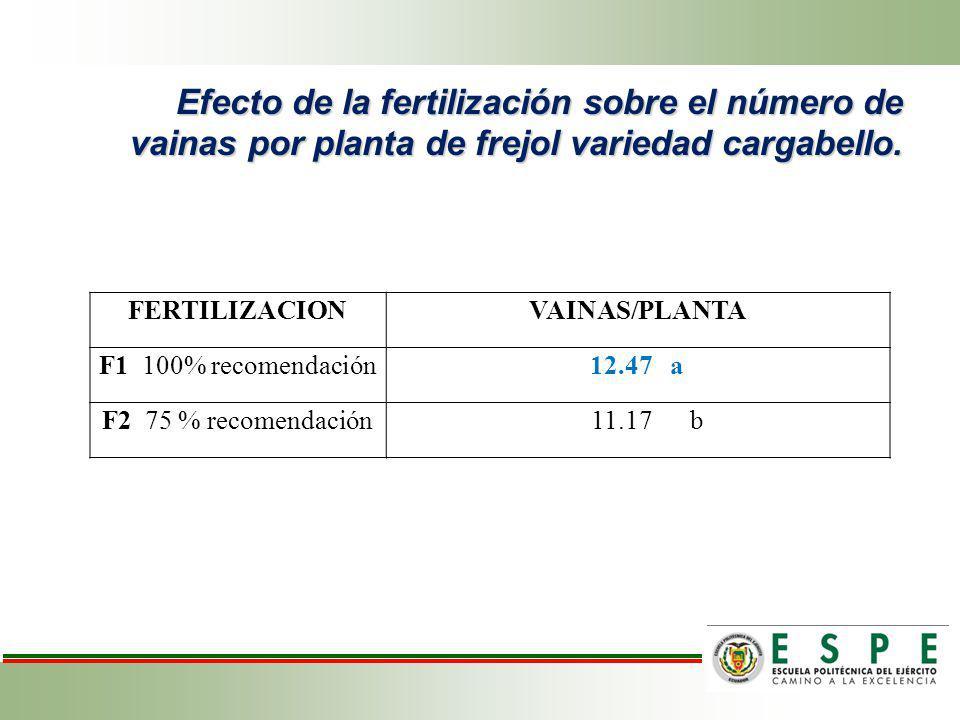 Efecto de la fertilización sobre el número de vainas por planta de frejol variedad cargabello. FERTILIZACIONVAINAS/PLANTA F1 100% recomendación12.47 a