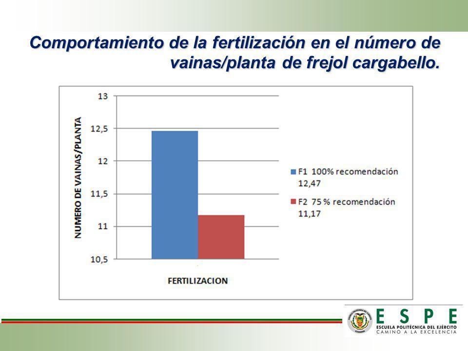 Efecto de los bioestimulantes sobre vainas por planta de frejol variedad cargabello.