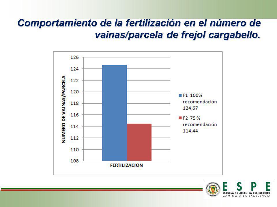 Efecto de los bioestimulantes en vainas por parcela de frejol variedad cargabello.