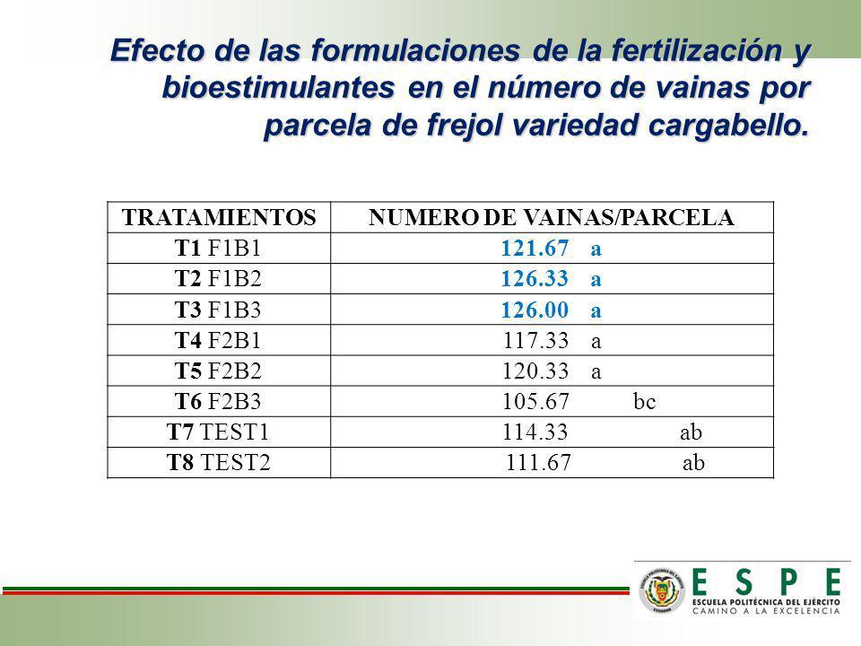 Efecto de las formulaciones de la fertilización y bioestimulantes en el número de vainas por parcela de frejol variedad cargabello. TRATAMIENTOSNUMERO