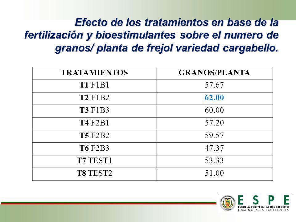 Efecto de los tratamientos en base de la fertilización y bioestimulantes sobre el numero de granos/ planta de frejol variedad cargabello. TRATAMIENTOS
