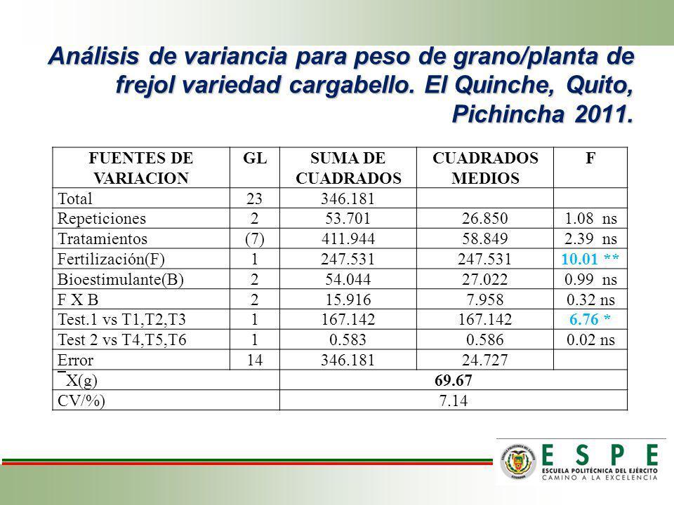 Análisis de variancia para peso de grano/planta de frejol variedad cargabello. El Quinche, Quito, Pichincha 2011. FUENTES DE VARIACION GLSUMA DE CUADR