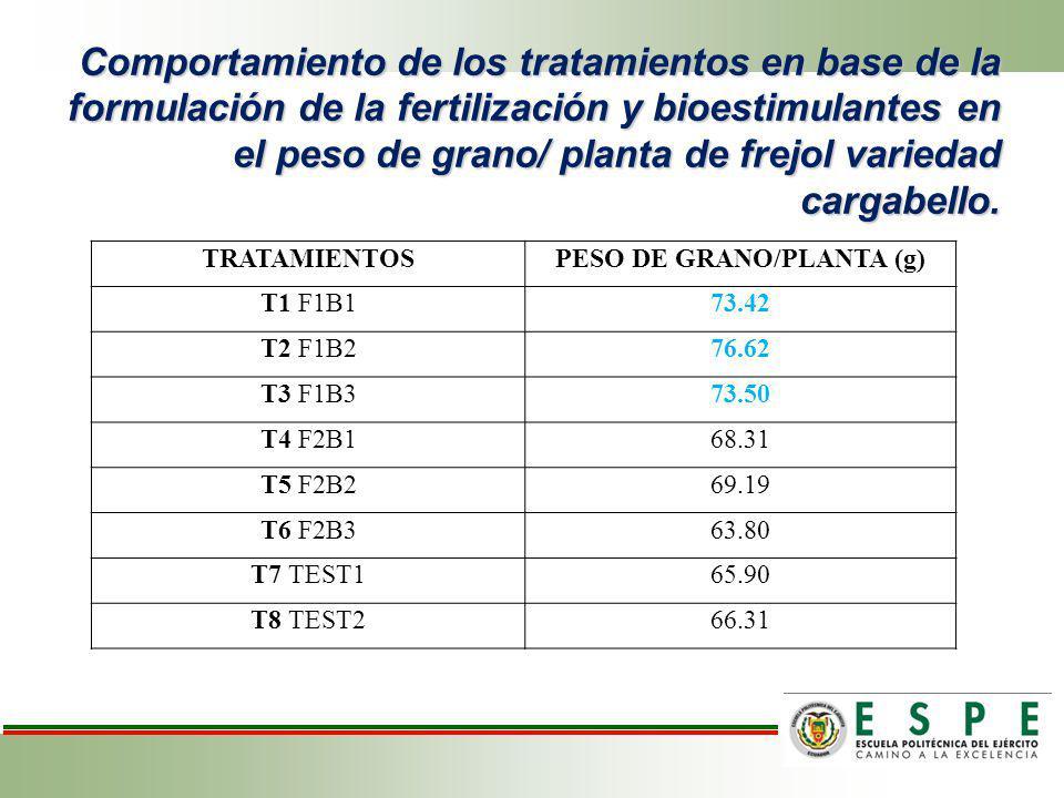 Comportamiento de los tratamientos en base de la formulación de la fertilización y bioestimulantes en el peso de grano/ planta de frejol variedad carg