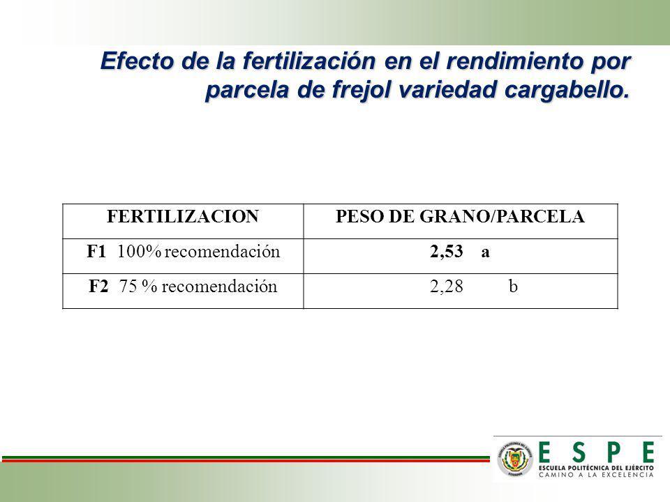 Efecto de la fertilización en el rendimiento por parcela de frejol variedad cargabello. FERTILIZACIONPESO DE GRANO/PARCELA F1 100% recomendación2,53 a