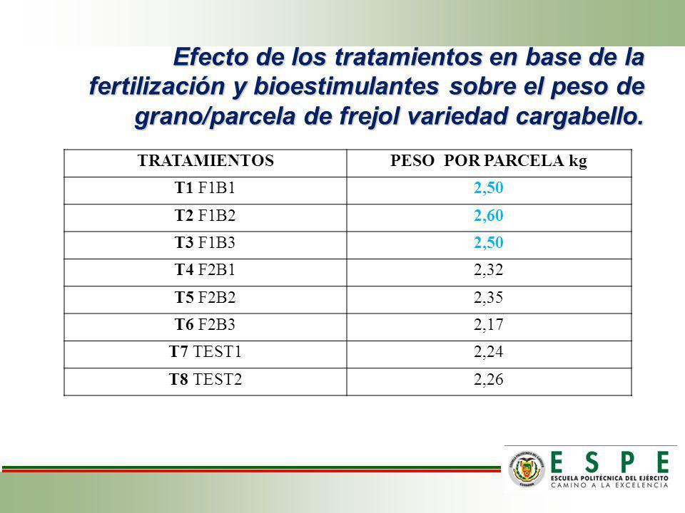Efecto de los tratamientos sobre el peso de grano/parcela (kg) de frejol cargabello.