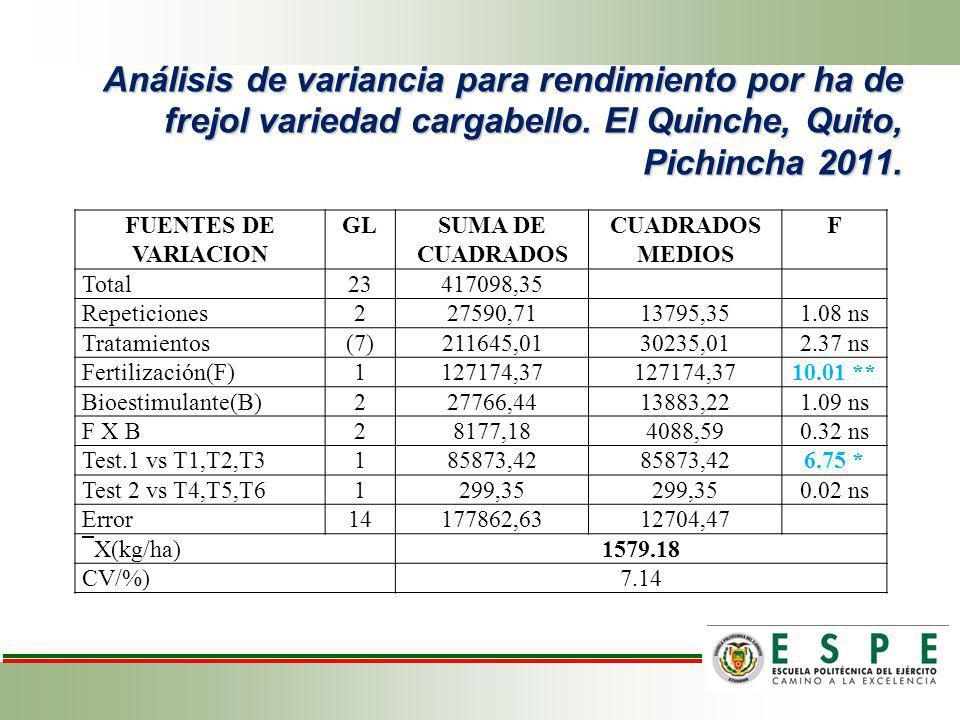 Análisis de variancia para rendimiento por ha de frejol variedad cargabello. El Quinche, Quito, Pichincha 2011. FUENTES DE VARIACION GLSUMA DE CUADRAD