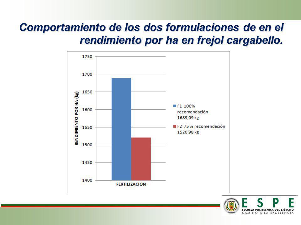 Acción de los bioestimulantes en el rendimiento por ha de frejol variedad cargabello.