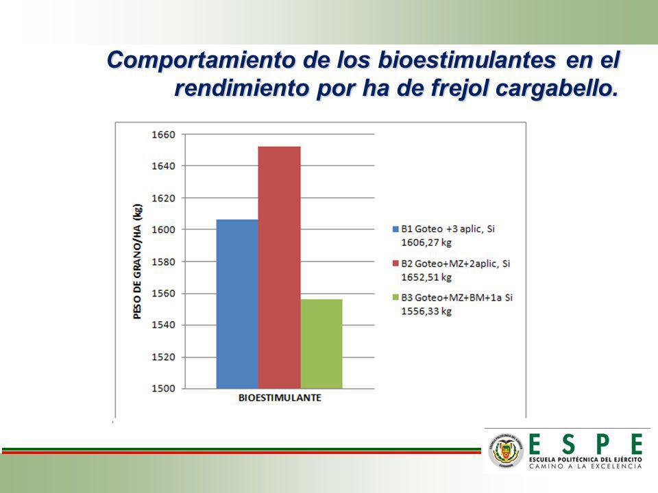 Efecto de las formulaciones de la fertilización y bioestimulantes en el rendimiento por ha de frejol variedad cargabello.