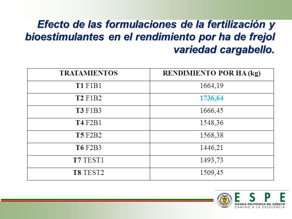 Efecto de las formulaciones de la fertilización y bioestimulantes en el rendimiento por ha de frejol variedad cargabello. TRATAMIENTOSRENDIMIENTO POR