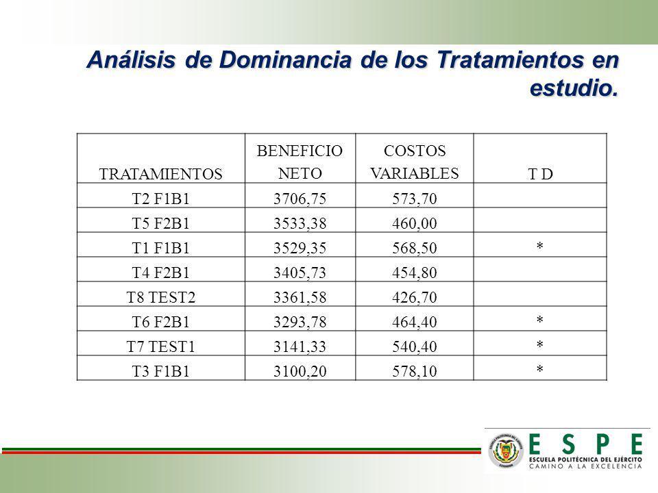 Análisis de Dominancia de los Tratamientos en estudio. TRATAMIENTOS BENEFICIO NETO COSTOS VARIABLEST D T2 F1B13706,75573,70 T5 F2B13533,38460,00 T1 F1