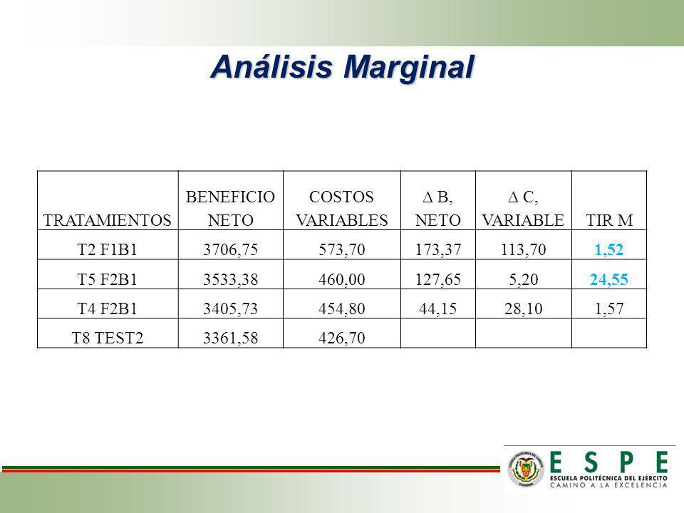 Análisis Marginal TRATAMIENTOS BENEFICIO NETO COSTOS VARIABLES B, NETO C, VARIABLETIR M T2 F1B13706,75573,70173,37113,701,52 T5 F2B13533,38460,00127,6