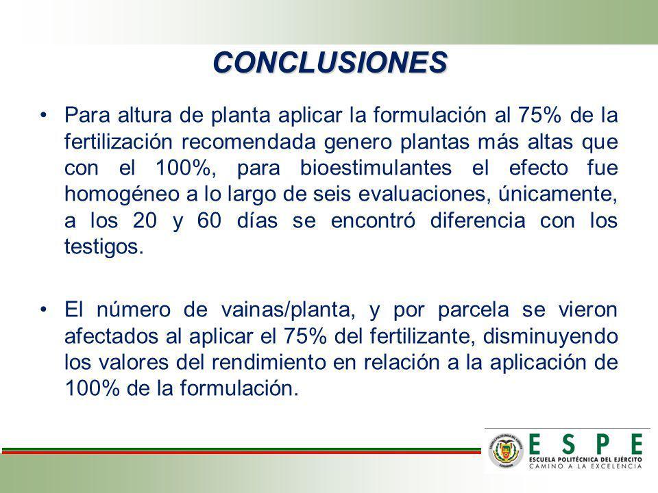 CONCLUSIONES Para altura de planta aplicar la formulación al 75% de la fertilización recomendada genero plantas más altas que con el 100%, para bioest
