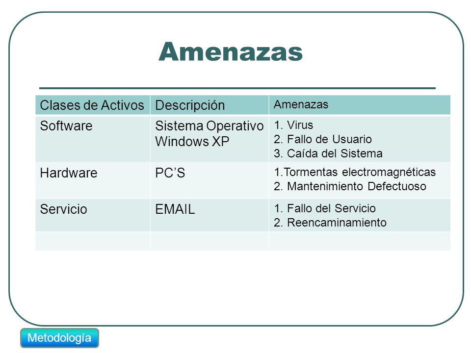 Amenazas Clases de ActivosDescripción Amenazas SoftwareSistema Operativo Windows XP 1. Virus 2. Fallo de Usuario 3. Caída del Sistema HardwarePCS 1.To