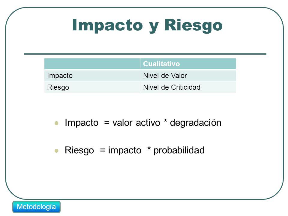 Impacto y Riesgo Impacto = valor activo * degradación Riesgo = impacto * probabilidad Cualitativo ImpactoNivel de Valor RiesgoNivel de Criticidad Meto