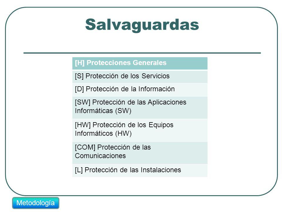 Salvaguardas [H] Protecciones Generales [S] Protección de los Servicios [D] Protección de la Información [SW] Protección de las Aplicaciones Informáti