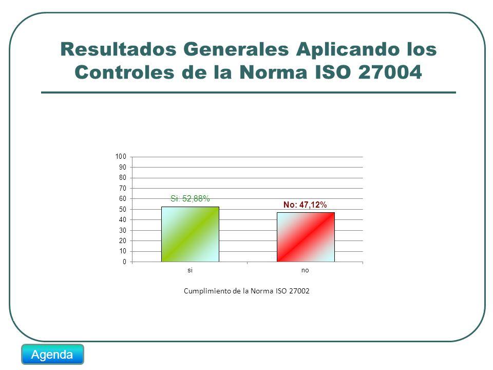 Resultados Generales Aplicando los Controles de la Norma ISO 27004 Cumplimiento de la Norma ISO 27002 Agenda