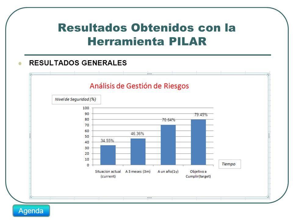 Resultados Obtenidos con la Herramienta PILAR RESULTADOS GENERALES 34.55% 46.36% 70.64% 79.45% Agenda