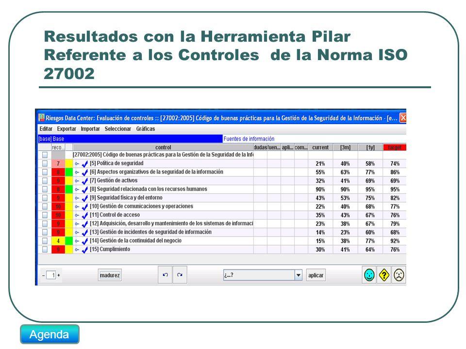 Resultados con la Herramienta Pilar Referente a los Controles de la Norma ISO 27002 Agenda