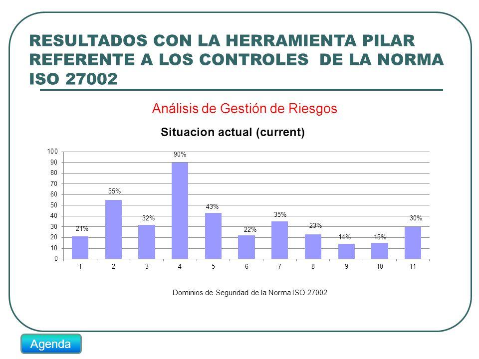 RESULTADOS CON LA HERRAMIENTA PILAR REFERENTE A LOS CONTROLES DE LA NORMA ISO 27002 21% 32% 55% 90% 43% 22% 35% 23% 14%15% 30% Agenda