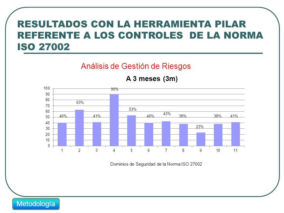 RESULTADOS CON LA HERRAMIENTA PILAR REFERENTE A LOS CONTROLES DE LA NORMA ISO 27002 Metodología 40% 63% 41% 90% 53% 40% 43% 38% 23% 38%41%