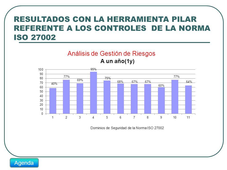 RESULTADOS CON LA HERRAMIENTA PILAR REFERENTE A LOS CONTROLES DE LA NORMA ISO 27002 40% 77% 69% 95% 75% 68%67% 60% 77% 64% Agenda
