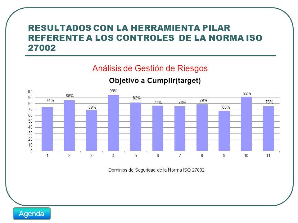 RESULTADOS CON LA HERRAMIENTA PILAR REFERENTE A LOS CONTROLES DE LA NORMA ISO 27002 74% 86% 69% 95% 82% 77%76% 79% 68% 92% 76% Agenda