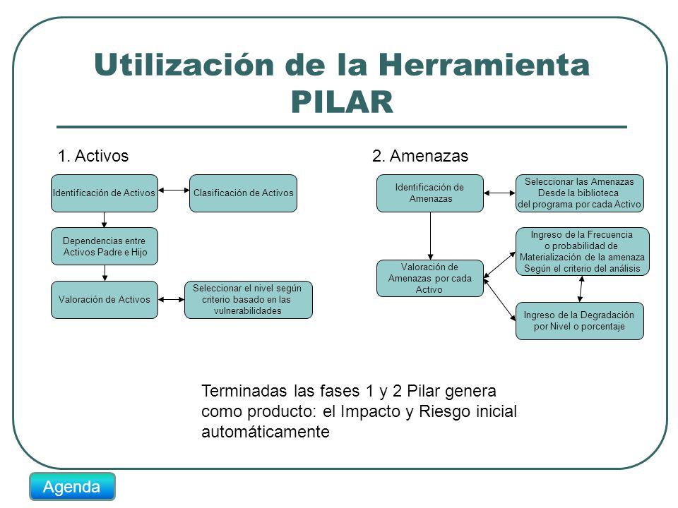 Utilización de la Herramienta PILAR Identificación de ActivosClasificación de Activos Dependencias entre Activos Padre e Hijo Valoración de Activos Se