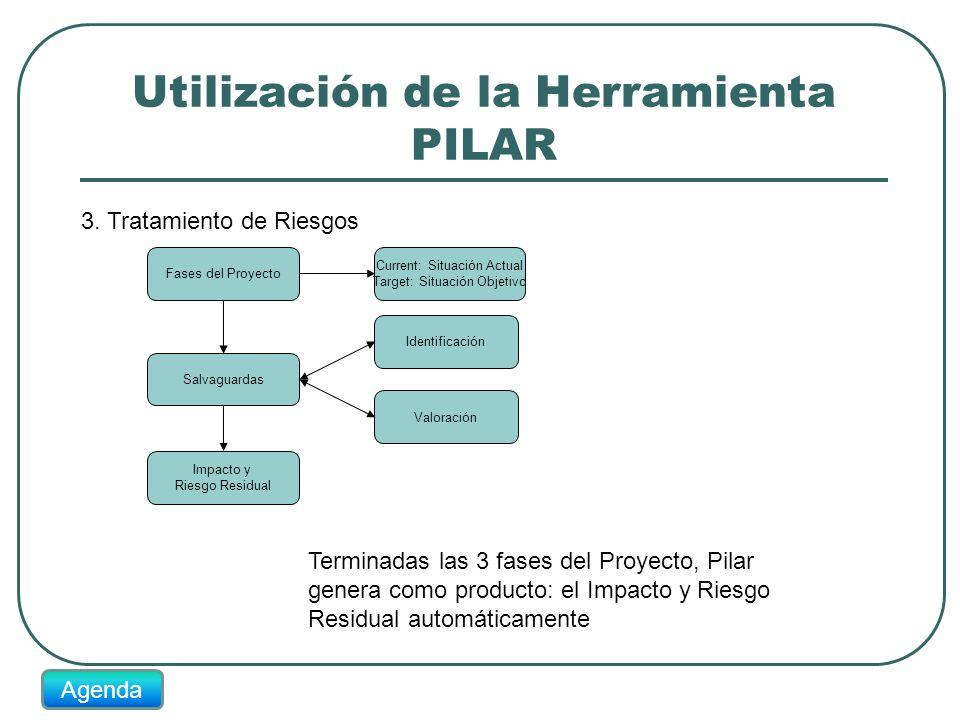 Utilización de la Herramienta PILAR 3. Tratamiento de Riesgos Fases del Proyecto Current: Situación Actual Target: Situación Objetivo Salvaguardas Ide