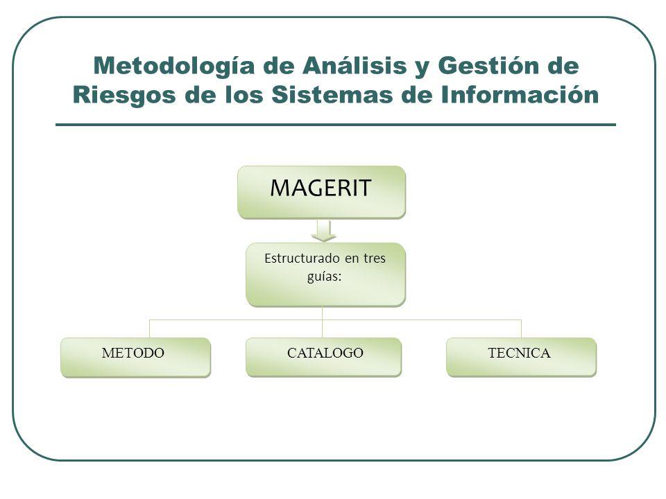 Metodología de Análisis y Gestión de Riesgos de los Sistemas de Información MAGERIT Estructurado en tres guías: METODO CATALOGO TECNICA
