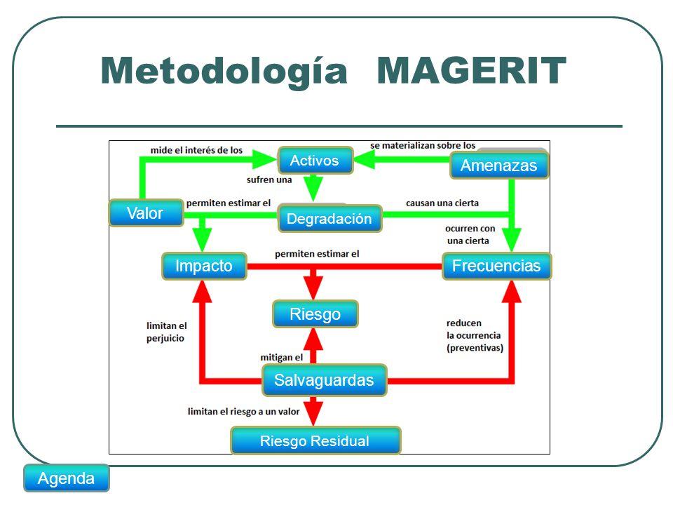 Metodología MAGERIT Activos Amenazas Frecuencias Valor Degradación Impacto Riesgo Salvaguardas Riesgo Residual Agenda
