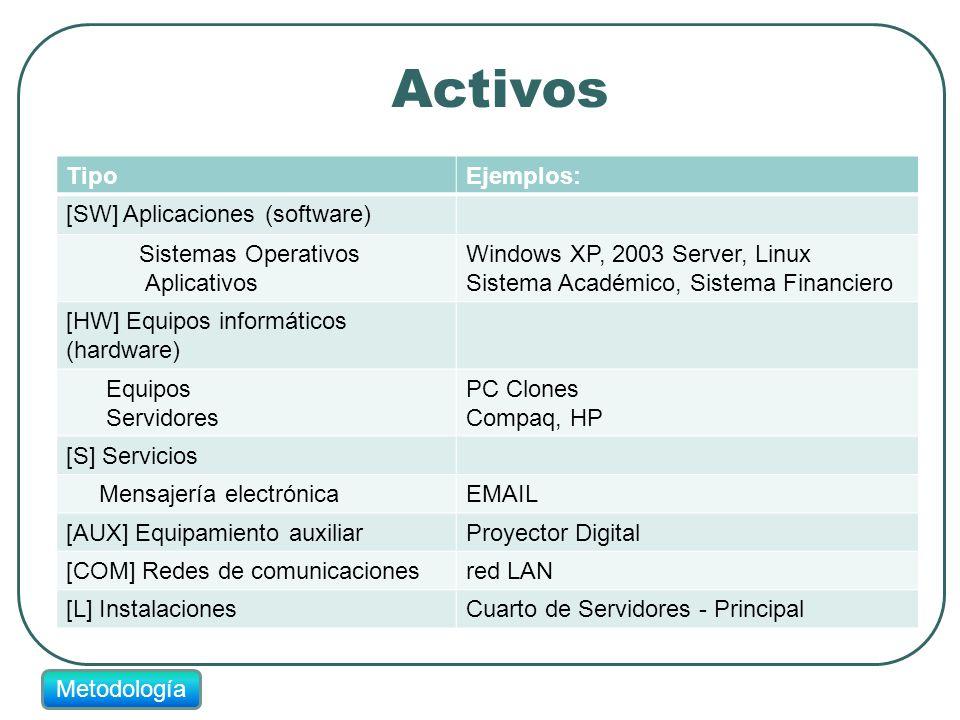 Activos Metodología TipoEjemplos: [SW] Aplicaciones (software) Sistemas Operativos Aplicativos Windows XP, 2003 Server, Linux Sistema Académico, Siste