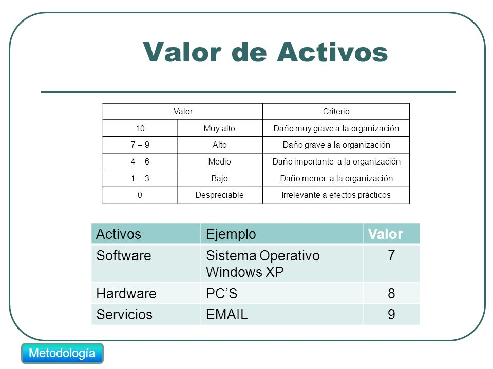 Valor de Activos ActivosEjemploValor SoftwareSistema Operativo Windows XP 7 HardwarePCS8 ServiciosEMAIL9 ValorCriterio 10Muy altoDaño muy grave a la organización 7 – 9AltoDaño grave a la organización 4 – 6MedioDaño importante a la organización 1 – 3BajoDaño menor a la organización 0DespreciableIrrelevante a efectos prácticos Metodología