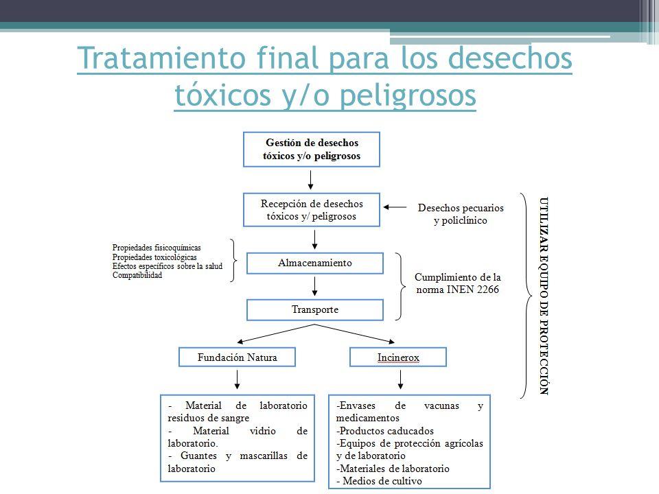 Tratamiento final para los desechos tóxicos y/o peligrosos
