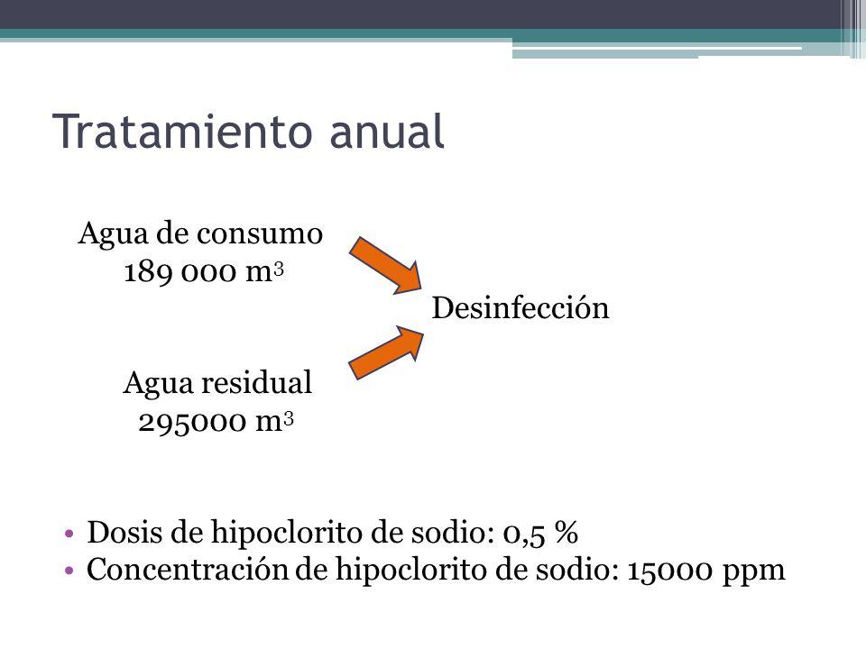Tratamiento anual Agua de consumo 189 000 m 3 Desinfección Agua residual 295000 m 3 Dosis de hipoclorito de sodio: 0,5 % Concentración de hipoclorito de sodio: 15000 ppm