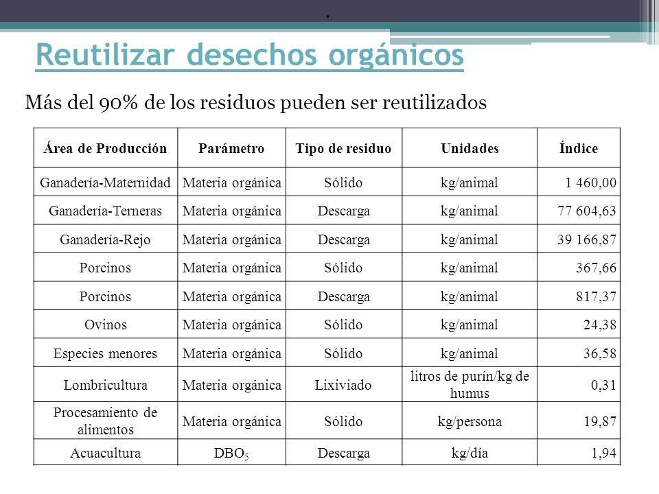 Reutilizar desechos orgánicos Más del 90% de los residuos pueden ser reutilizados Área de ProducciónParámetroTipo de residuoUnidadesÍndice Ganadería-MaternidadMateria orgánicaSólidokg/animal1 460,00 Ganadería-TernerasMateria orgánicaDescargakg/animal77 604,63 Ganadería-RejoMateria orgánicaDescargakg/animal39 166,87 PorcinosMateria orgánicaSólidokg/animal367,66 PorcinosMateria orgánicaDescargakg/animal817,37 OvinosMateria orgánicaSólidokg/animal24,38 Especies menoresMateria orgánicaSólidokg/animal36,58 LombriculturaMateria orgánicaLixiviado litros de purín/kg de humus 0,31 Procesamiento de alimentos Materia orgánicaSólidokg/persona19,87 AcuaculturaDBO 5 Descargakg/día1,94.