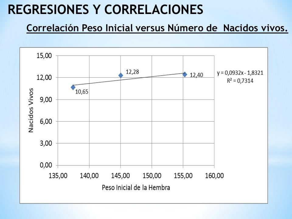 REGRESIONES Y CORRELACIONES Correlación Peso Inicial versus Número de Nacidos vivos.