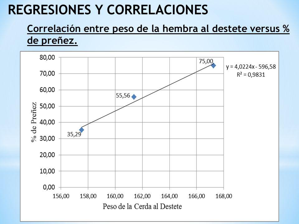 REGRESIONES Y CORRELACIONES Correlación entre peso de la hembra al destete versus % de preñez.