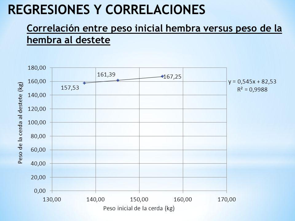 REGRESIONES Y CORRELACIONES Correlación entre peso inicial hembra versus peso de la hembra al destete