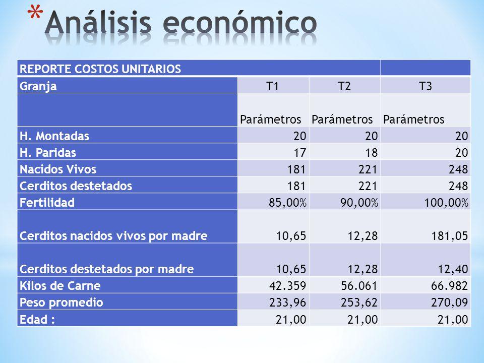 REPORTE COSTOS UNITARIOS GranjaT1T2T3 Parámetros H. Montadas20 H. Paridas171820 Nacidos Vivos181221248 Cerditos destetados181221248 Fertilidad85,00%90