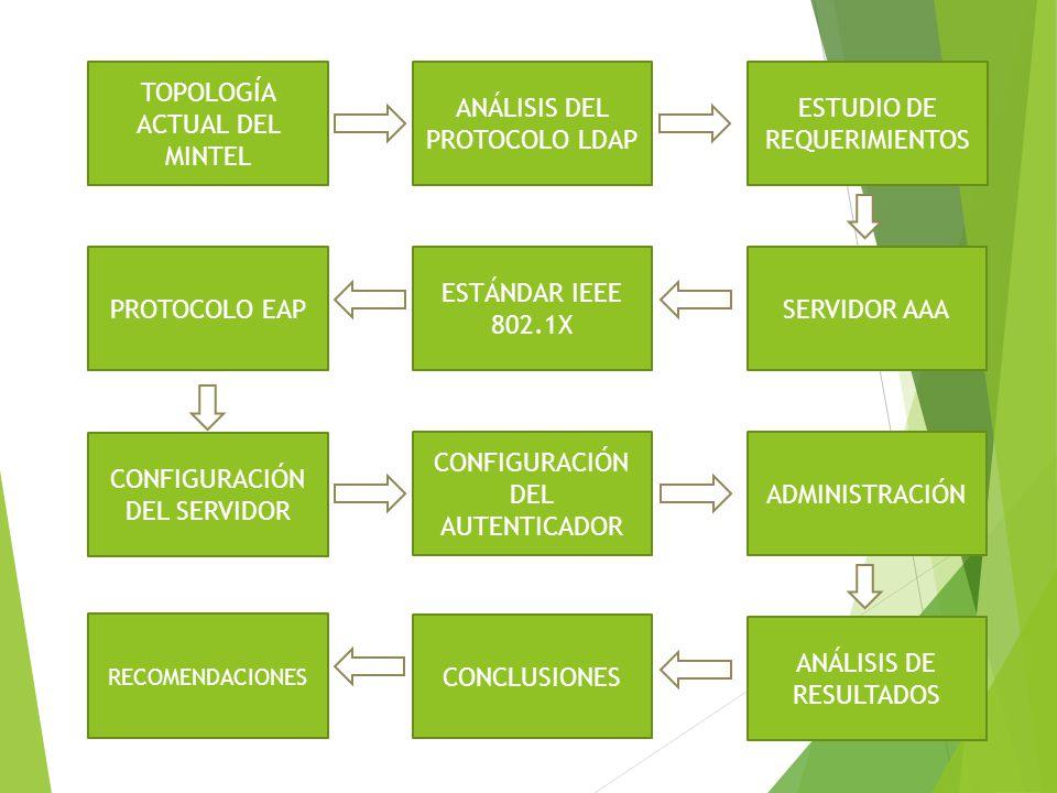 TOPOLOGÍA ACTUAL DEL MINTEL ESTUDIO DE REQUERIMIENTOS SERVIDOR AAA ANÁLISIS DEL PROTOCOLO LDAP ESTÁNDAR IEEE 802.1X PROTOCOLO EAP CONFIGURACIÓN DEL SE
