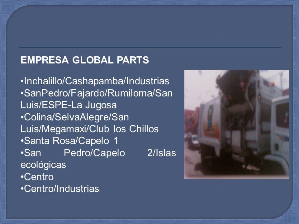 EMPRESA GLOBAL PARTS Inchalillo/Cashapamba/Industrias SanPedro/Fajardo/Rumiloma/San Luis/ESPE-La Jugosa Colina/SelvaAlegre/San Luis/Megamaxi/Club los