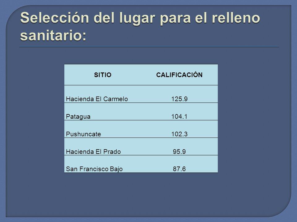 SITIOCALIFICACIÓN Hacienda El Carmelo125.9 Patagua104.1 Pushuncate102.3 Hacienda El Prado95.9 San Francisco Bajo87.6