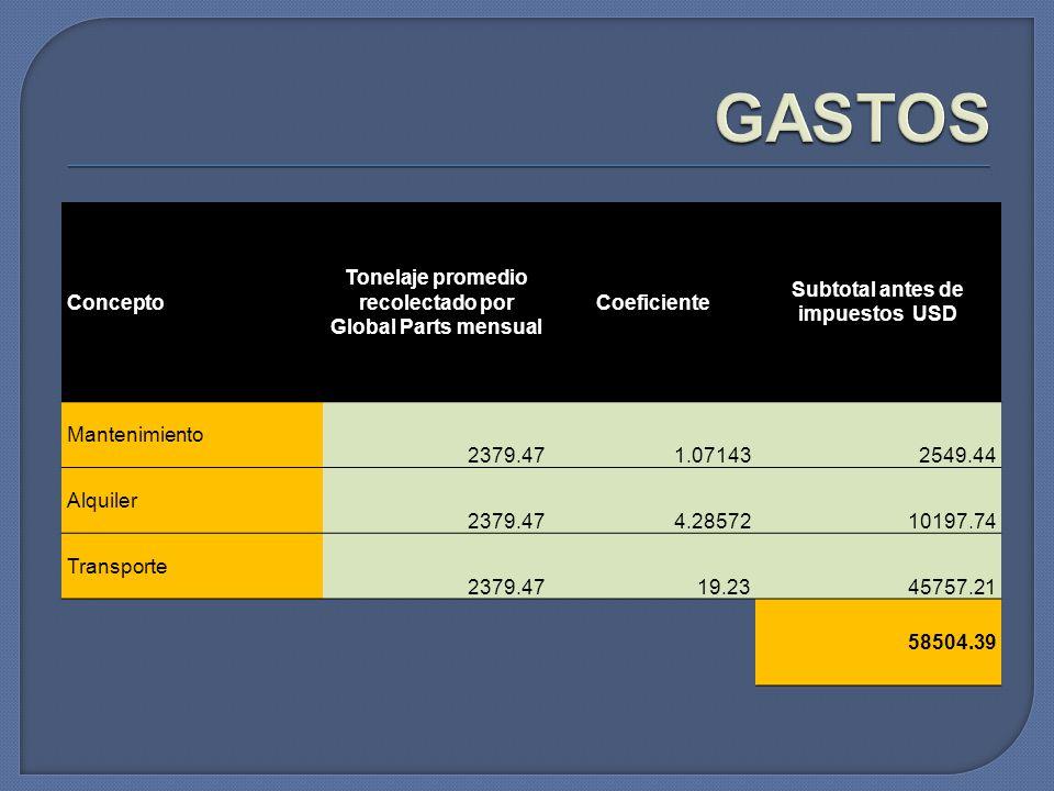 Concepto Tonelaje promedio recolectado por Global Parts mensual Coeficiente Subtotal antes de impuestos USD Mantenimiento 2379.471.071432549.44 Alquil