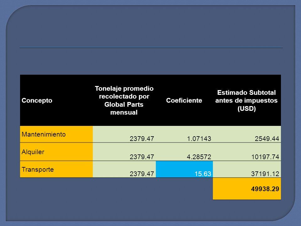 Concepto Tonelaje promedio recolectado por Global Parts mensual Coeficiente Estimado Subtotal antes de impuestos (USD) Mantenimiento 2379.471.07143254