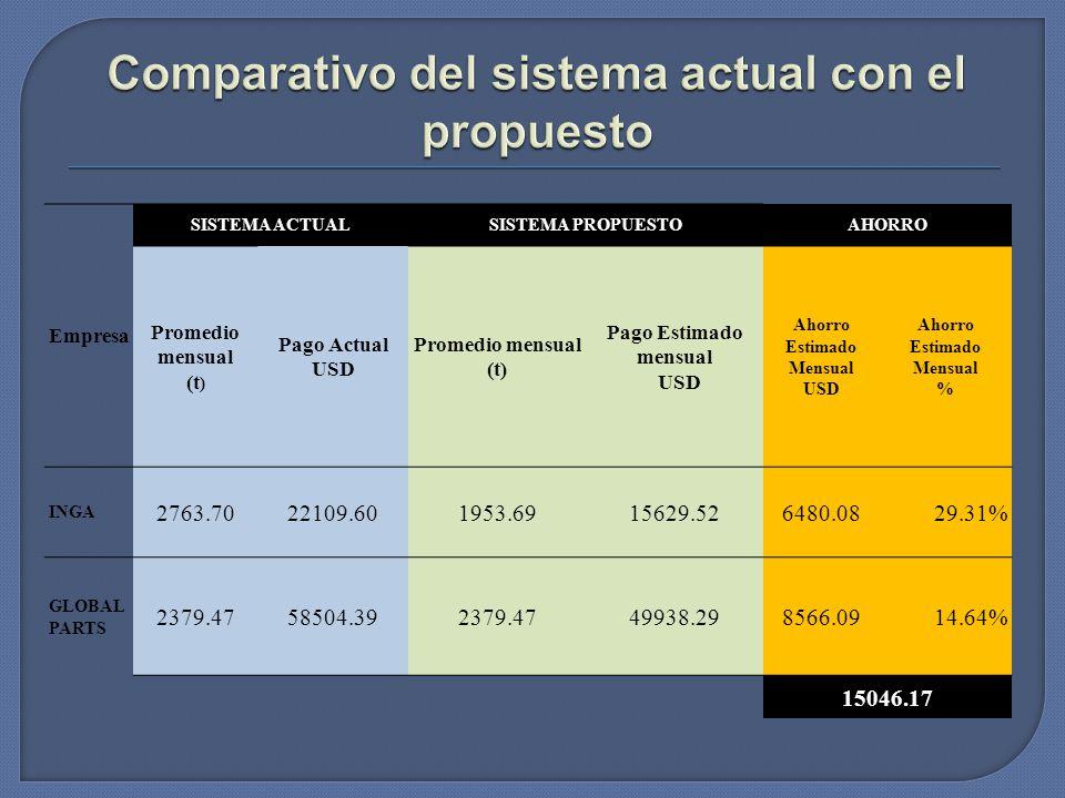 Empresa SISTEMA ACTUALSISTEMA PROPUESTOAHORRO Promedio mensual (t ) Pago Actual USD Promedio mensual (t) Pago Estimado mensual USD Ahorro Estimado Men