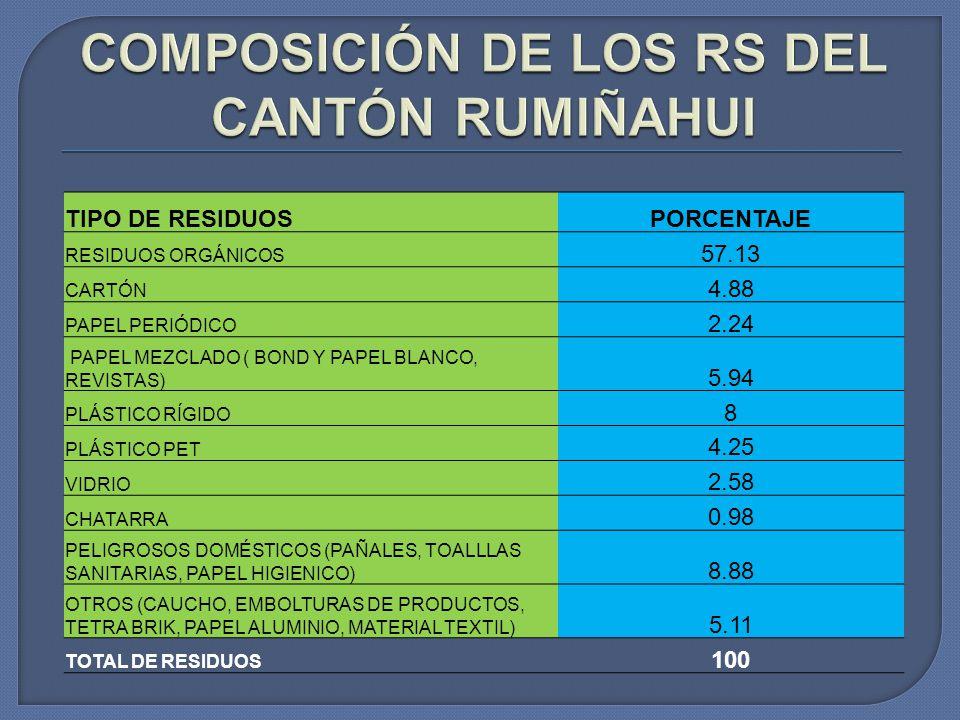 TIPO DE RESIDUOSPORCENTAJE RESIDUOS ORGÁNICOS 57.13 CARTÓN 4.88 PAPEL PERIÓDICO 2.24 PAPEL MEZCLADO ( BOND Y PAPEL BLANCO, REVISTAS) 5.94 PLÁSTICO RÍG